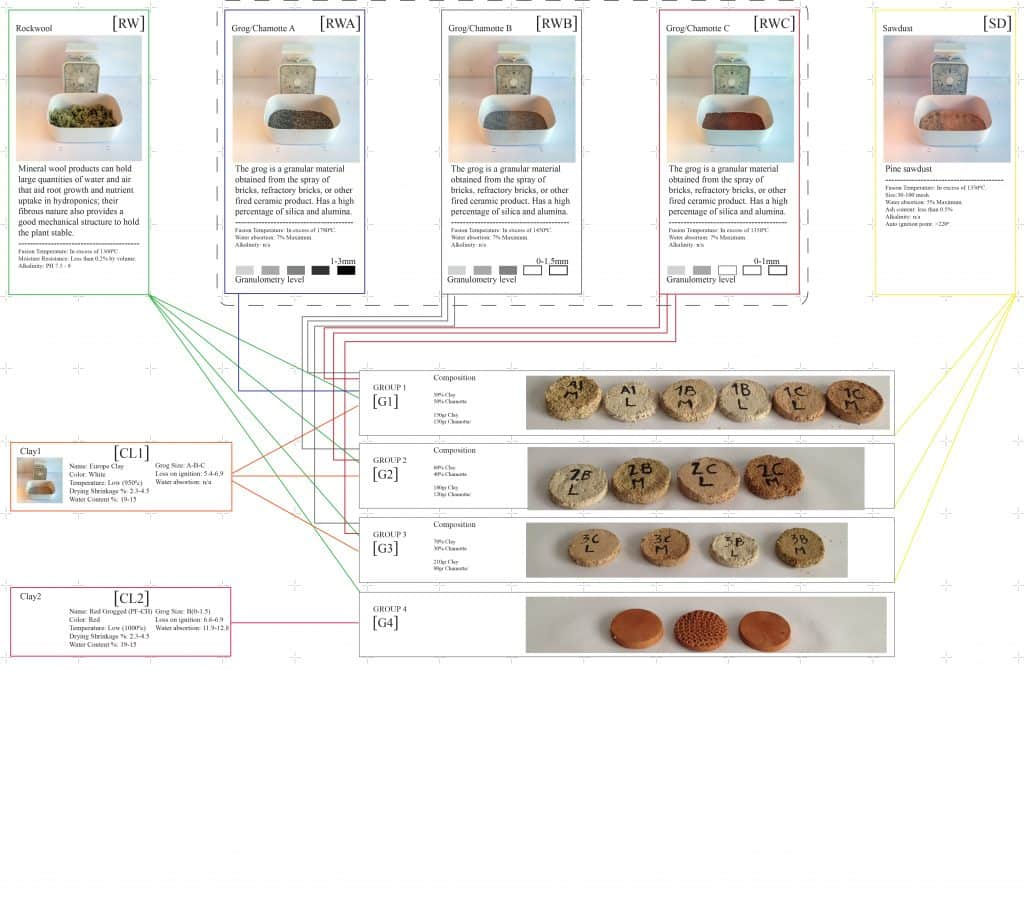 Bio Ceramic System
