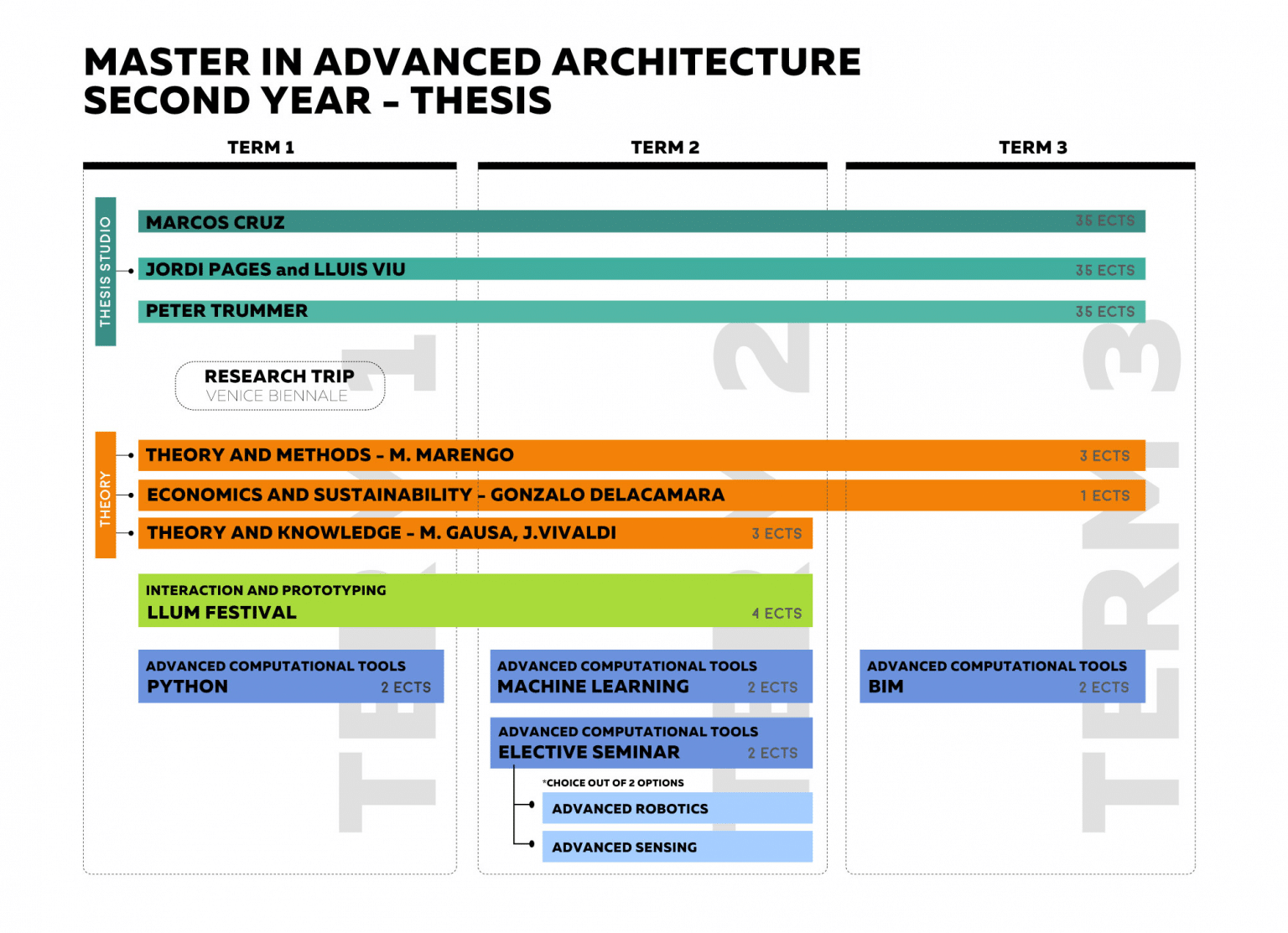 MAA – Master in Advanced Architecture