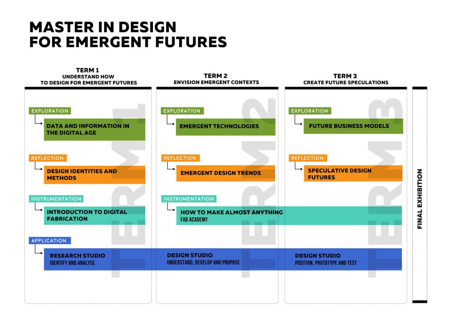 Master in Design for Emergent Futures – MDEF