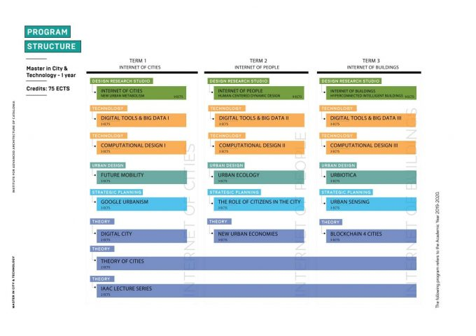 IAAC's Master in City & Technology First Year Program Academic Structure