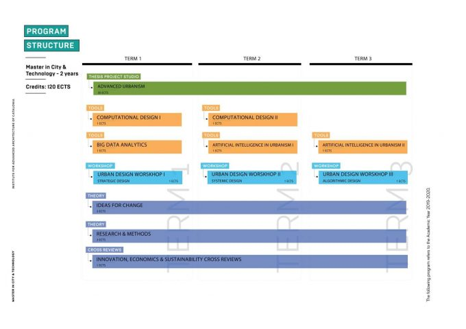 IAAC's Master in City & Technology Second Year Program Academic Structure